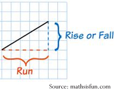 Image: Slope diagram showing rise over run (fraction or ratio) and vertical over horizontal (fraction or ratio). [Source: mathsisfun.com]