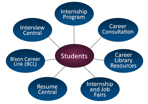 image of Student Mapping Choices for Career Center services